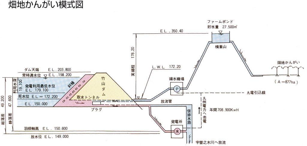畑かん模式図